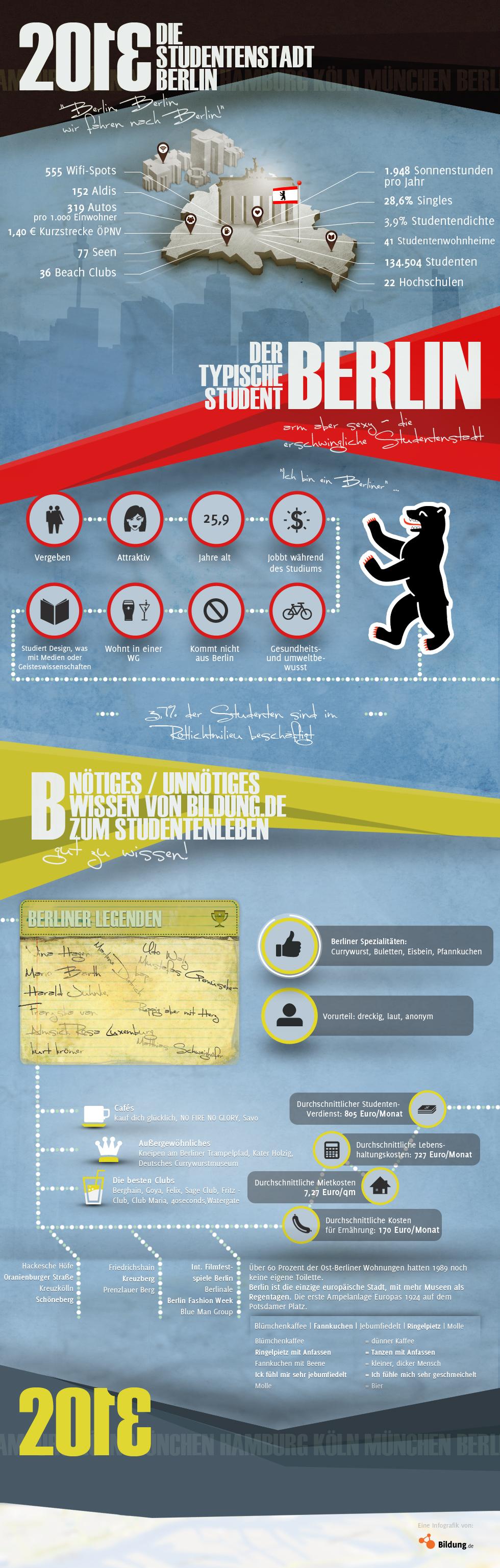 Infografik Studentenstadt_Berlin_Bildung.de